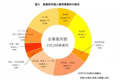 外国人雇用事業所割合30年10月