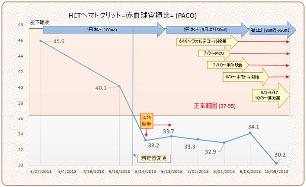 HCTヘマトクリット(貧血)20181009