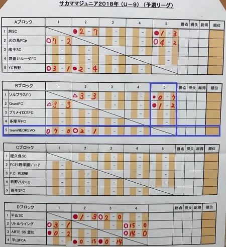 11.18(日)3年サカママ予選初日写真⑤