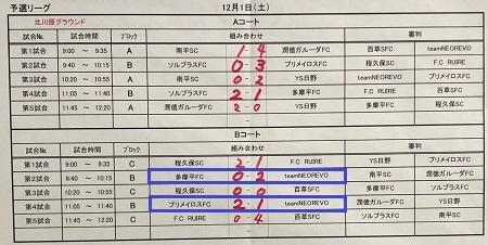 12.1(土)3年サカママカップ予選リーグ二日目写真④