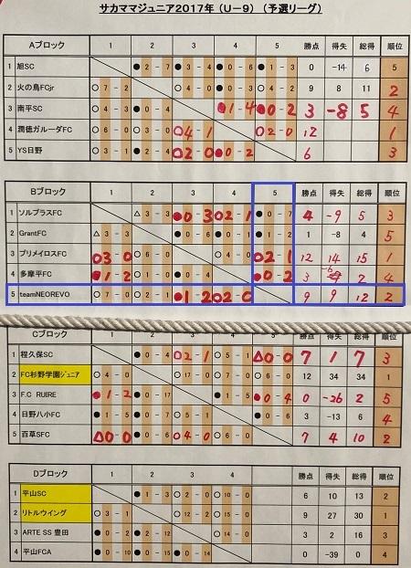 12.1(土)3年サカママカップ予選リーグ二日目写真⑤