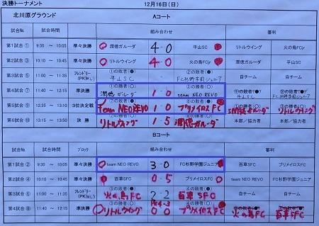 12.16(日)3年サカママ決勝T写真⑦