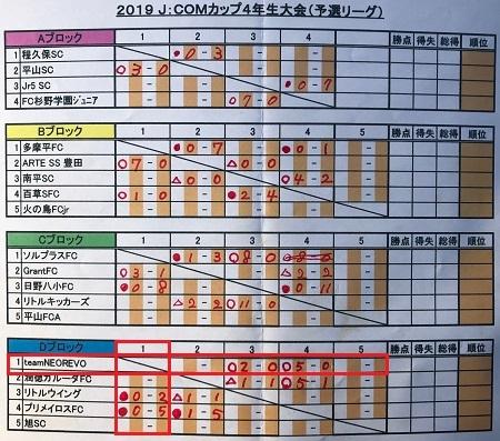 1.20(日)4年JCOM予選初日写真④