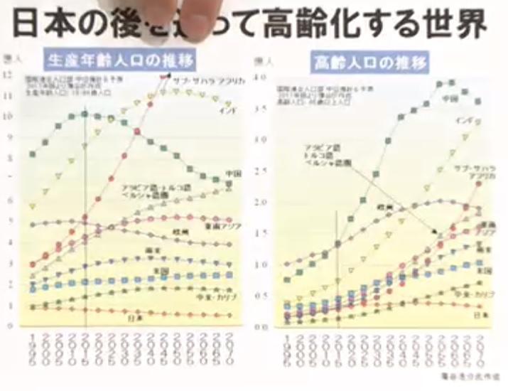 日本の後を追って高齢化する世界