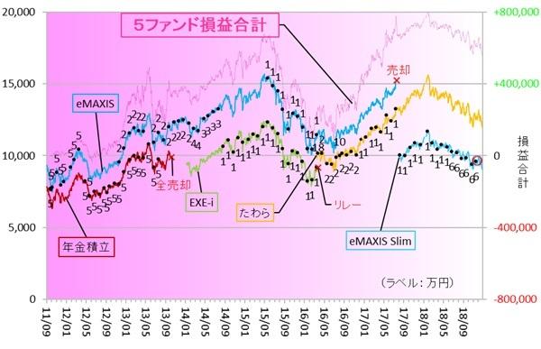 eMAXIS Slim新興国株式 181201