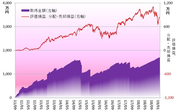インデックス投資 190101
