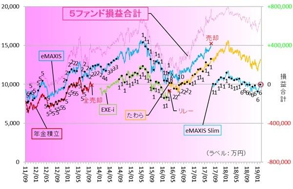 eMAXIS Slim新興国株式 190201