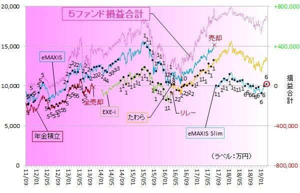 eMAXIS Slim新興国株式 190302