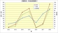 伊藤隼太_年度成績推移1