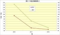 原口_年度成績推移2