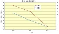 原口_年度成績推移3