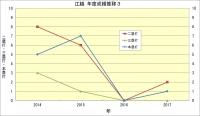 江越_年度成績推移3