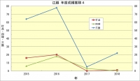 江越_年度成績推移4