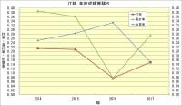 江越_年度成績推移5
