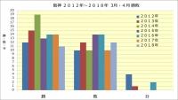 阪神2012年~2018年3月4月勝敗