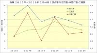 阪神2013年~2018年3月4月1試合平均安打三振本塁打