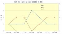 阪神2012年~2018年開幕カード勝敗