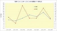 阪神2012年~2018年開幕カード得失点