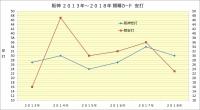 阪神2013年~2018年開幕カード安打