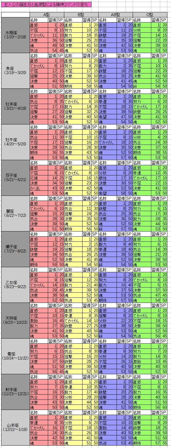 スパロボT 主人公の精神コマンド表