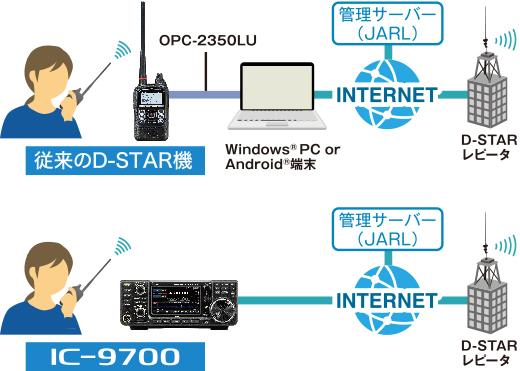 アイコム IC-9700