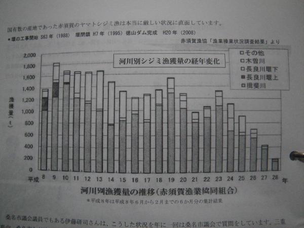 シジミ漁獲量変化