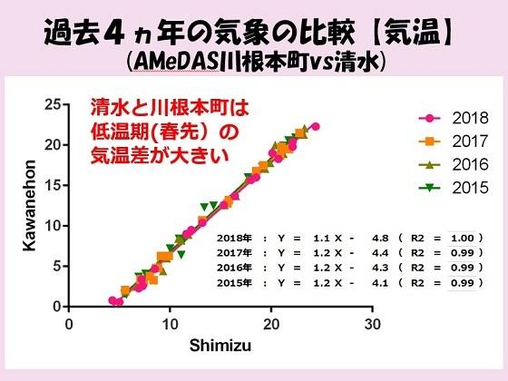 【ブログ用】清水川根気温比較