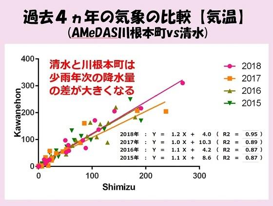 【ブログ用】清水川根降水量比較