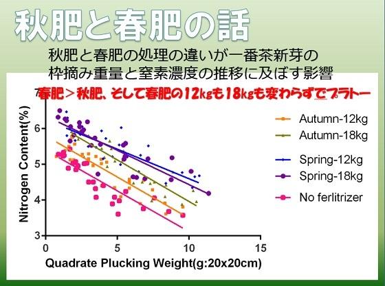 秋肥と春肥 スライド1