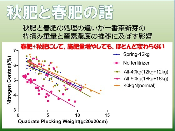 秋肥と春肥 スライド2