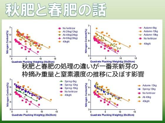 秋肥と春肥 スライド3