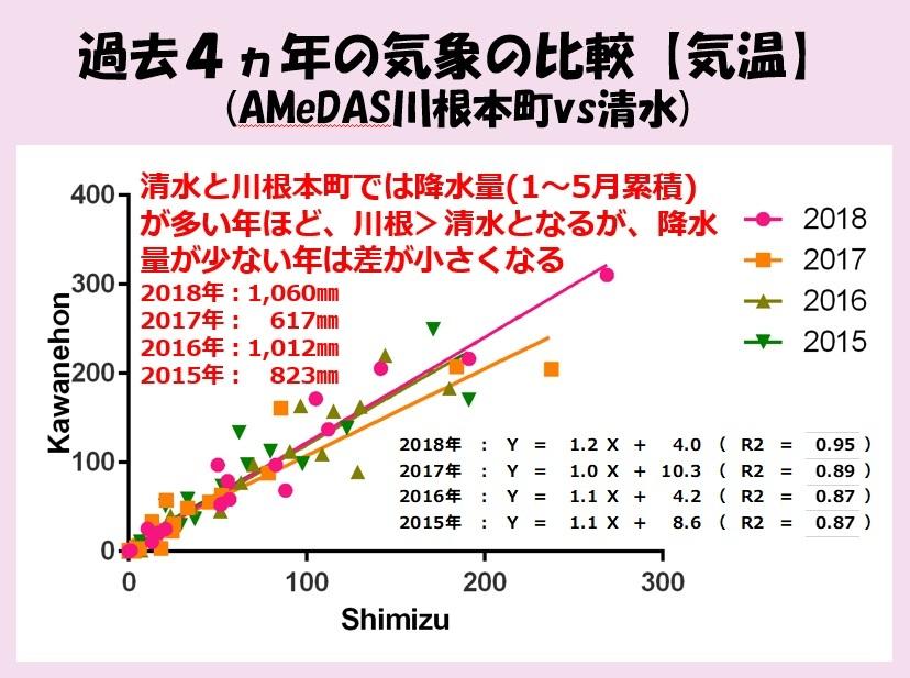 降水量の比較グラフ