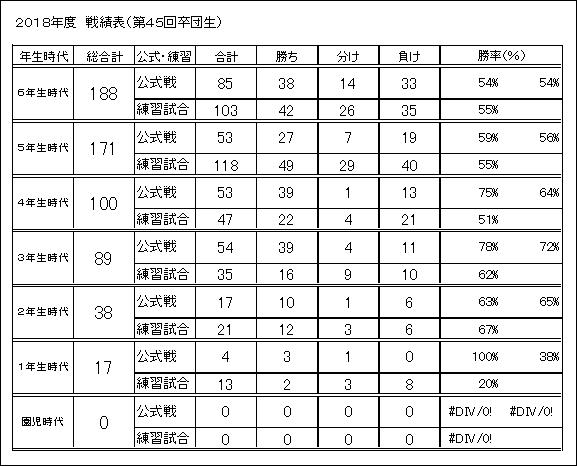 2018(45期)成績表