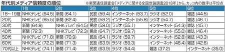 新聞通信調査会 新聞 ネット 信頼 信用 フェイクニュース