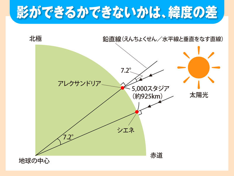 エラトステネス 地球の大きさ 円周率の日