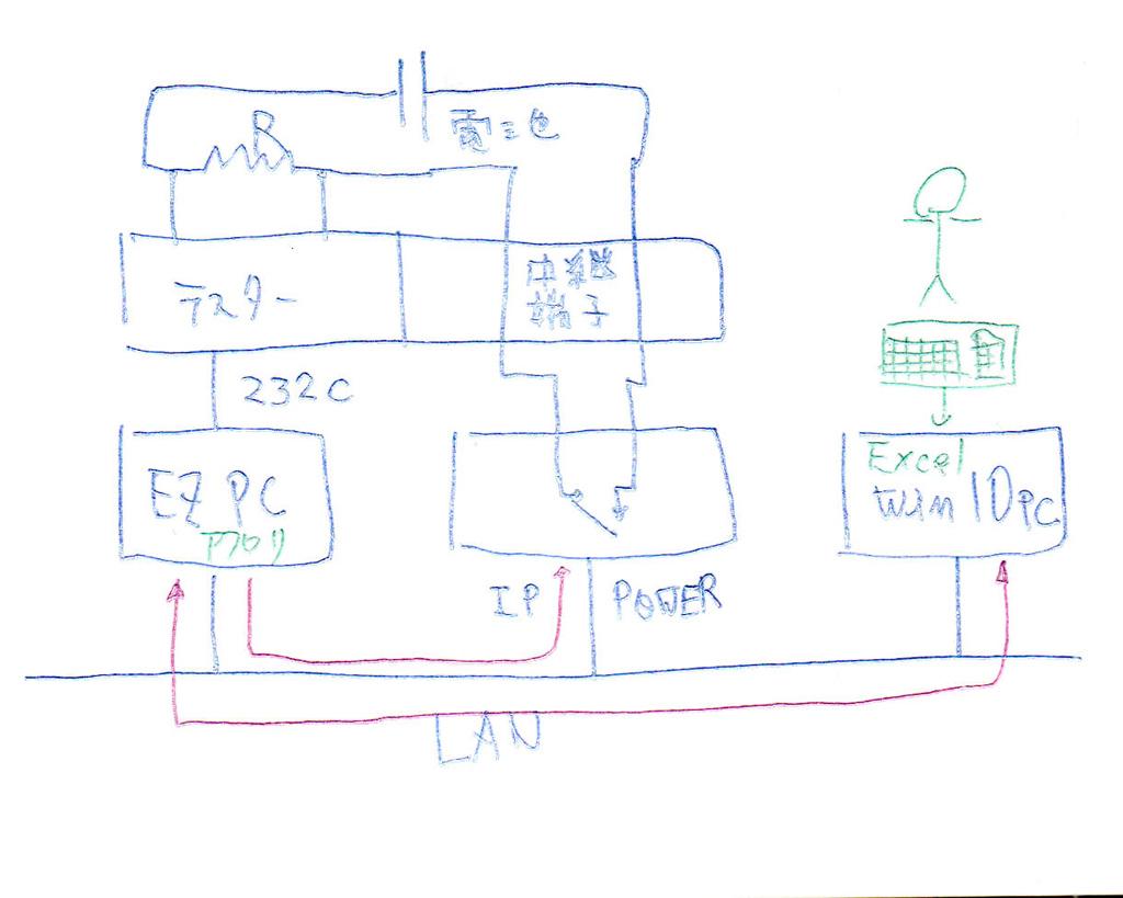 ZB2L3 電池容量試験機