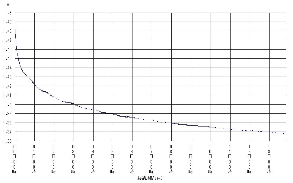 エネループ充電後の端子電圧(無負荷)の変化