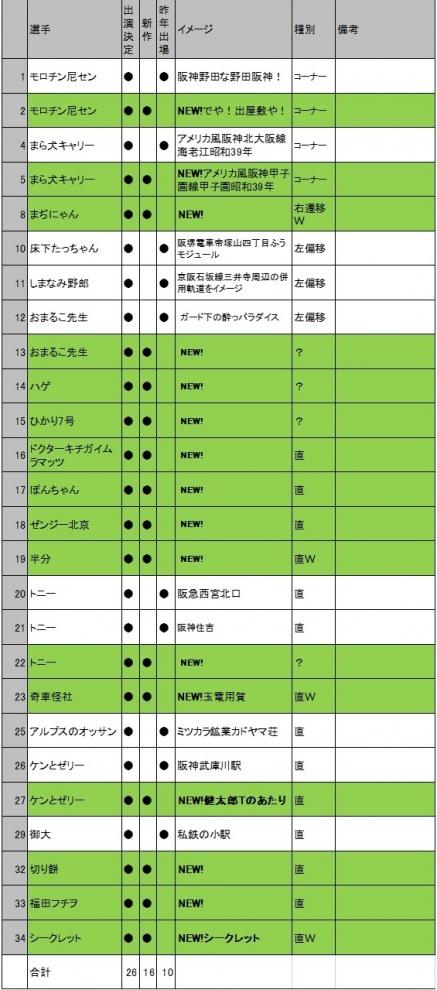 エントリー表n3