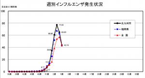 インフルエンザ2019-02-08