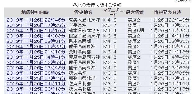 昨日あたりから日本各地で「地震が多発」してないか?熊本で震度5弱、青森岩手で震度4、震度2がいたる所で起きてるんだが