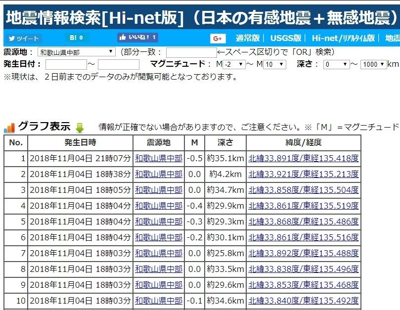 【紀伊水道】和歌山県周辺で相次ぐ地震…専門家「南海トラフ巨大地震の前触れの可能性もあると見ている」