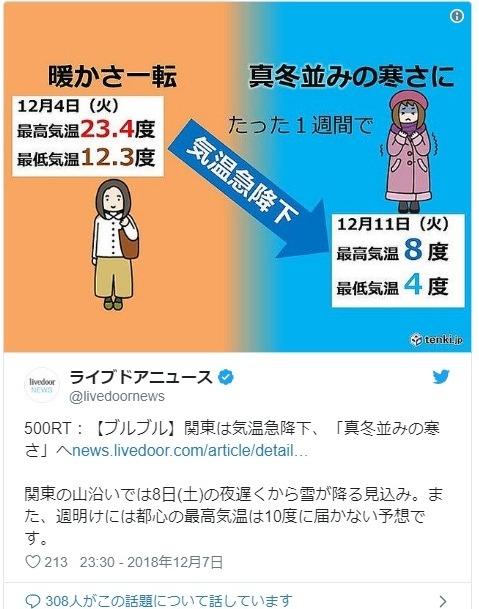 【寒波】関東地方の気温が急降下、最高気温「8℃」へ…「真冬並みの寒さ」になるので注意