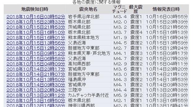 【地震列島】最近、「震度3や4」の地震が日本各地で多すぎないか?