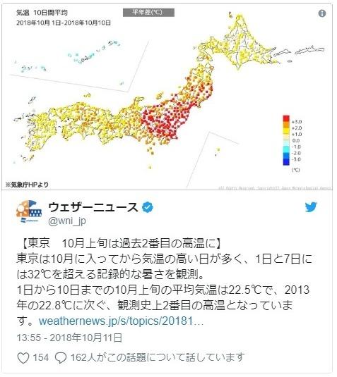 【四季】東京の10月上旬の気温は観測史上「2番目」の高温に