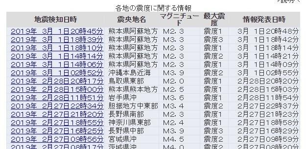 【火山】熊本阿蘇地方震源で「謎の群発地震」が起きてるんだけど、これなんだ?