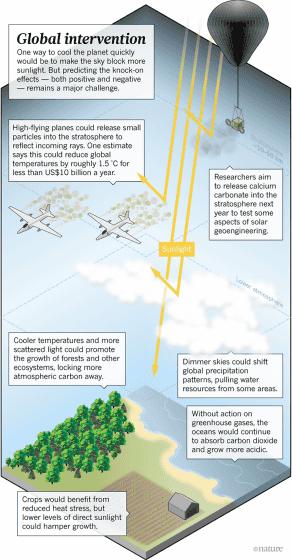 【2019年】地球温暖化の対策として大気中に「微粒子」を散布…太陽光を弱める実験が始まる予定