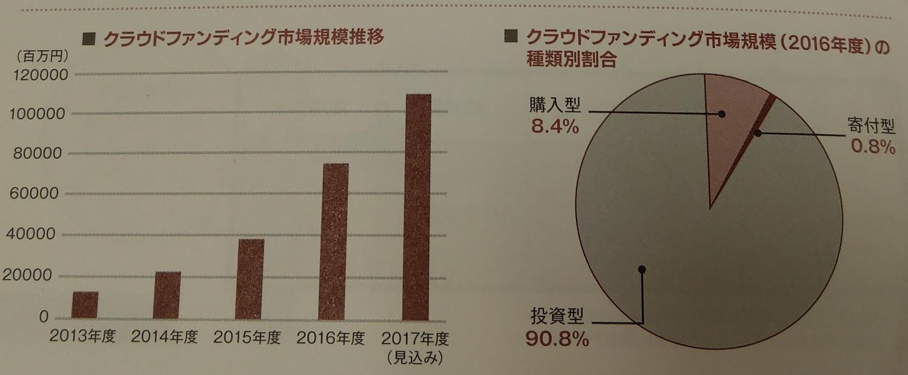 投資2.0 ~投資型クラウドファンディング入門_藤原久敏氏_グラフ2