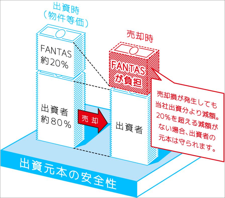 04_FANTAS funding