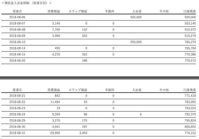 FX2018年08月期収益20