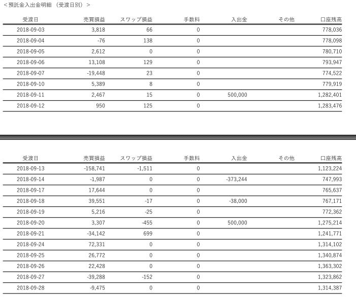FX2018年09月期収益